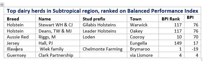 Top dairy herds in Subtropics, based on Balanced Performance Index